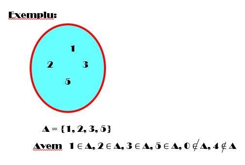 exemplu multimi