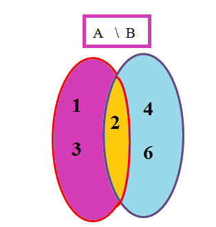A minus B
