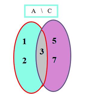 A minus C