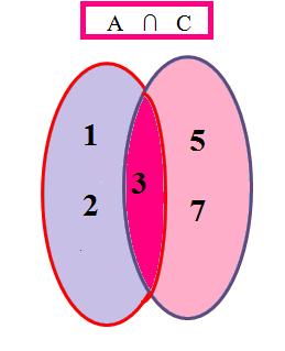 a intersectat C